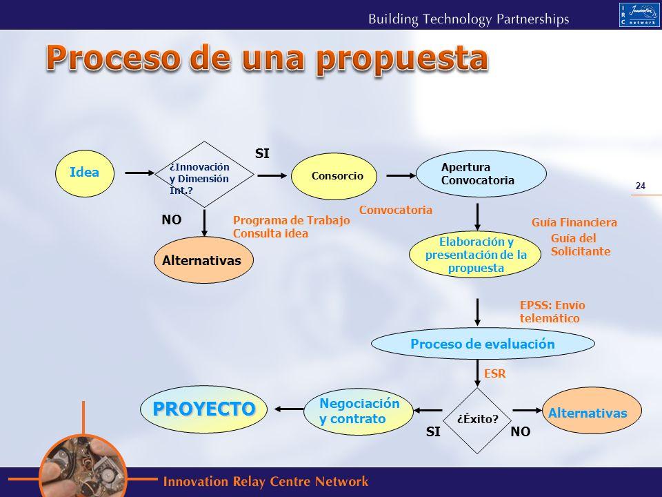 24 Elaboración y presentación de la propuesta Idea Consorcio Apertura Convocatoria ¿Éxito? Negociación y contrato PROYECTO NOSI Programa de Trabajo Co