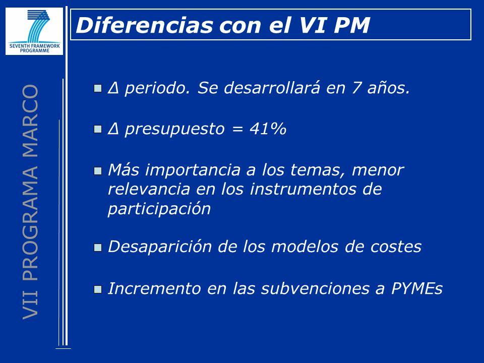 VII PROGRAMA MARCO Diferencias con el VI PM periodo. Se desarrollará en 7 años. presupuesto = 41% Más importancia a los temas, menor relevancia en los