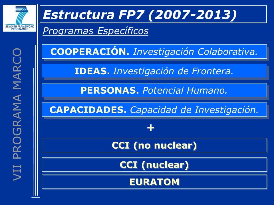 VII PROGRAMA MARCO Estructura FP7 (2007-2013) Programas Específicos COOPERACIÓN. Investigación Colaborativa. IDEAS. Investigación de Frontera. PERSONA
