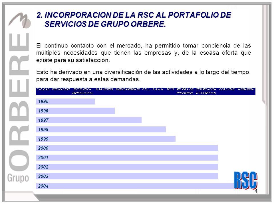 4 2. INCORPORACION DE LA RSC AL PORTAFOLIO DE SERVICIOS DE GRUPO ORBERE.