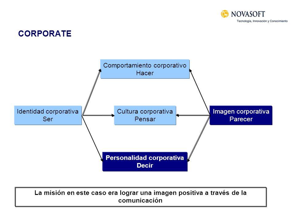 CORPORATE Identidad corporativa Ser Comportamiento corporativo Hacer Cultura corporativa Pensar Personalidad corporativa Decir Imagen corporativa Pare