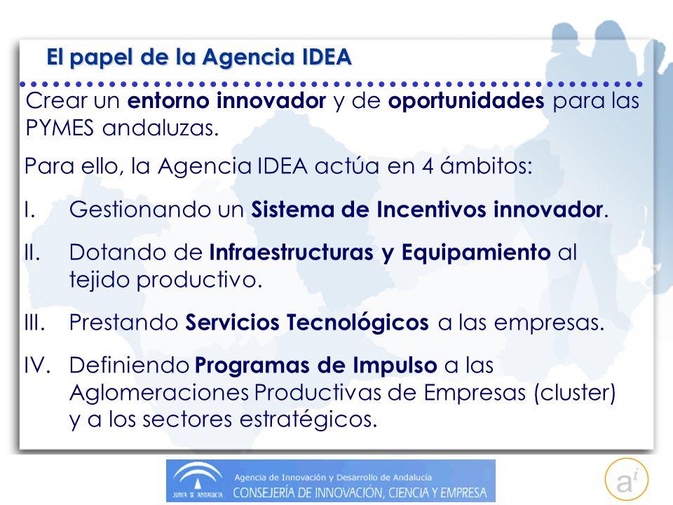 El papel de la Agencia IDEA Para ello, la Agencia IDEA actúa en 4 ámbitos: I.Gestionando un Sistema de Incentivos innovador.