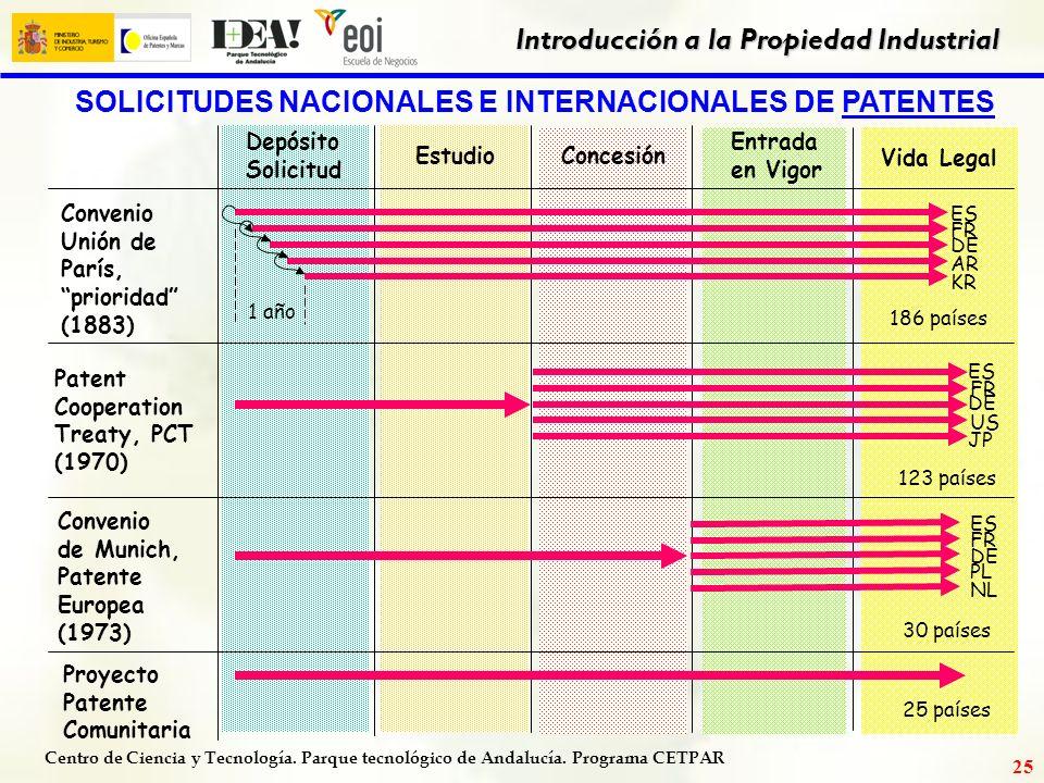 Centro de Ciencia y Tecnología. Parque tecnológico de Andalucía. Programa CETPAR Introducción a la Propiedad Industrial 24 FAMILIA DE PATENTES