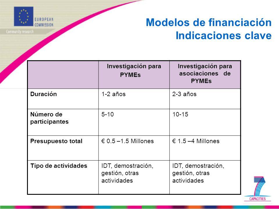 Modelos de financiación Indicaciones clave Investigación para PYMEs Investigación para asociaciones de PYMEs Duración1-2 años2-3 años Número de partic