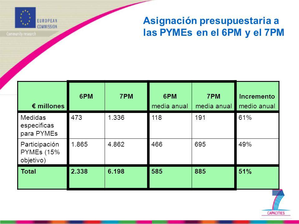 Asignación presupuestaria a las PYMEs en el 6PM y el 7PM millones 6PM7PM6PM media anual 7PM media anual Incremento medio anual Medidas especificas par