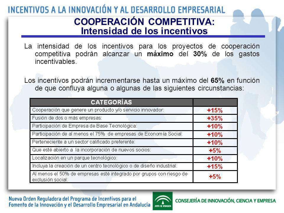 La intensidad de los incentivos para los proyectos de cooperación competitiva podrán alcanzar un máximo del 30% de los gastos incentivables.