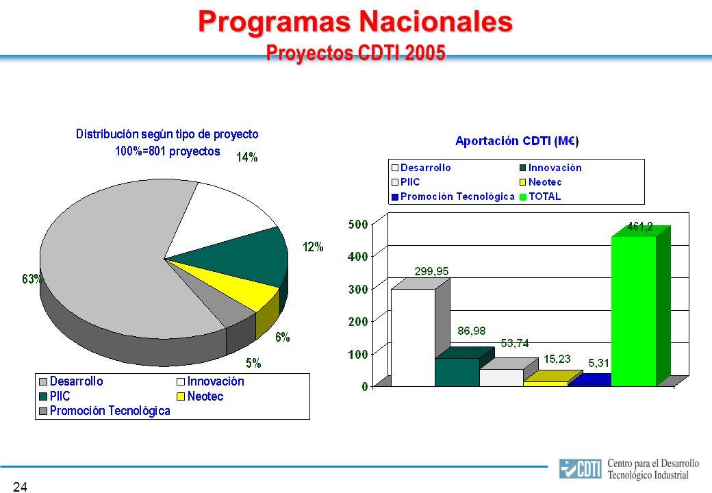 23 Proyectos Nacionales 461,20 M de aportación 887,55 M de I+D empresarial movilizado 686 empresas participantes 554 Convenios de colaboración empresa-centros de investigación 2005 AÑO