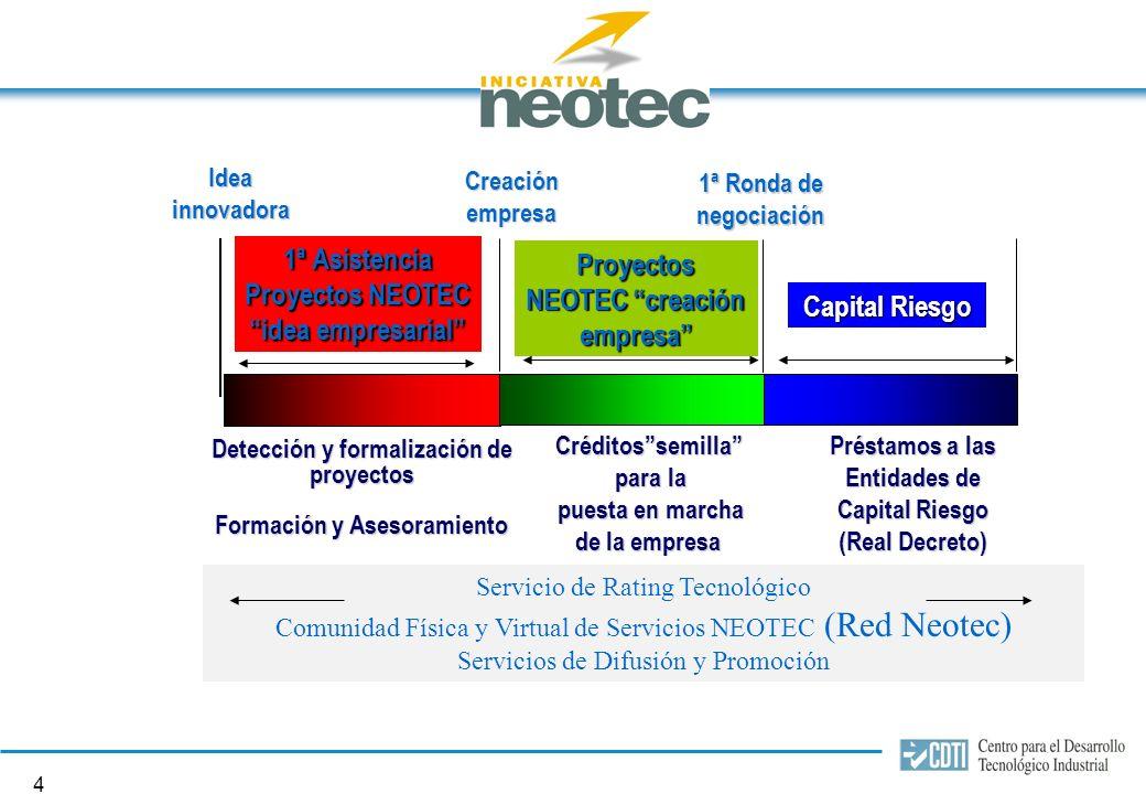 14 Instrumentos financieros Tipo de ProyectoTipo de interés PlazoCrédito % ppto.