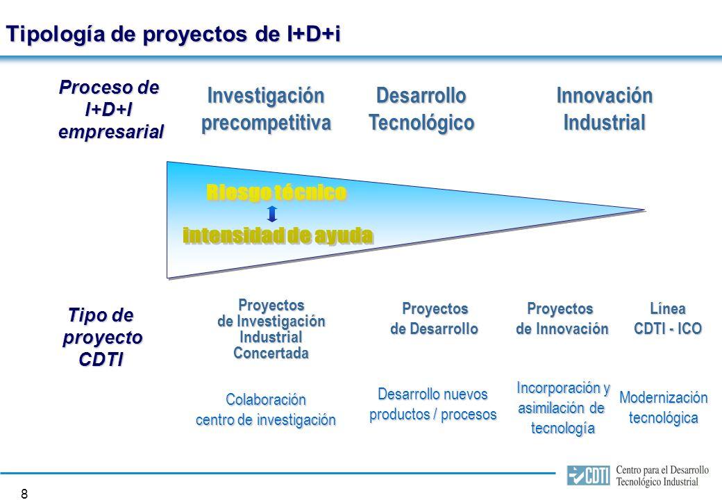 7 FINANCIACIÓN DE PROYECTOS DE I+D+I
