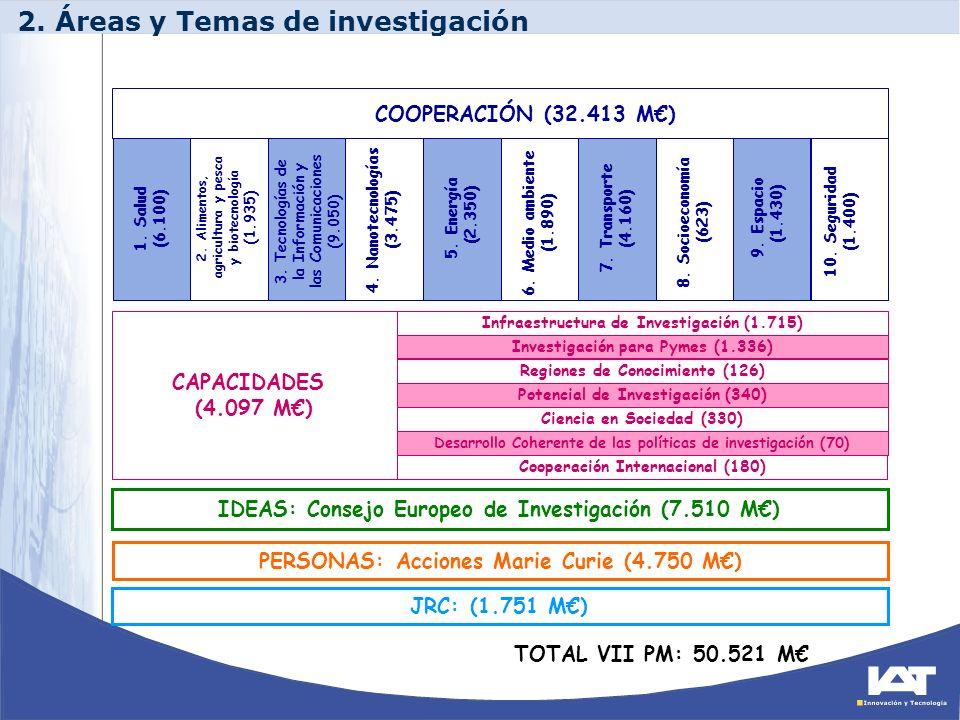 JRC: (1.751 M) TOTAL VII PM: 50.521 M CAPACIDADES (4.097 M) Infraestructura de Investigación (1.715) Investigación para Pymes (1.336) Regiones de Cono