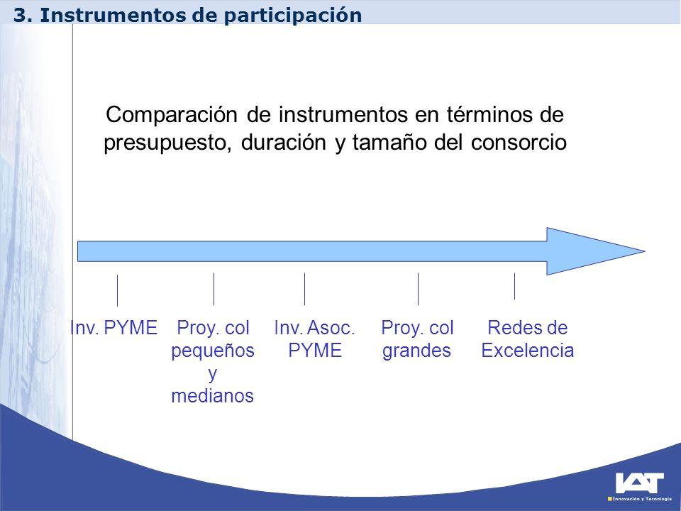 Comparación de instrumentos en términos de presupuesto, duración y tamaño del consorcio Inv. PYMEProy. col pequeños y medianos Inv. Asoc. PYME Redes d