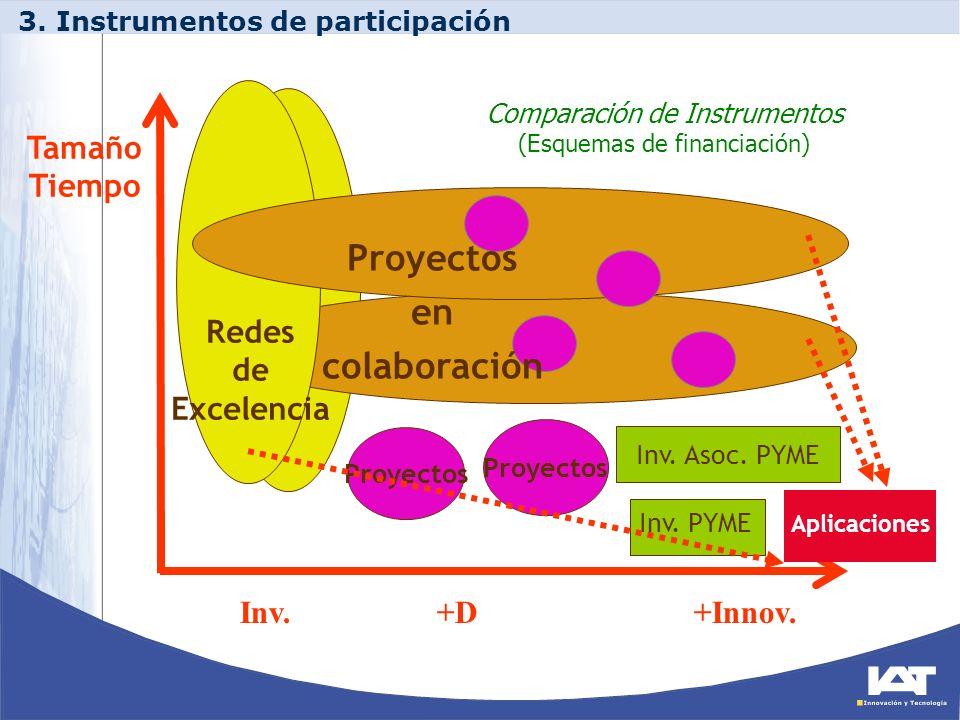 Inv. +D +Innov. Tamaño Tiempo Redes de Excelencia Proyectos Inv. PYME Inv. Asoc. PYME Aplicaciones Comparación de Instrumentos (Esquemas de financiaci