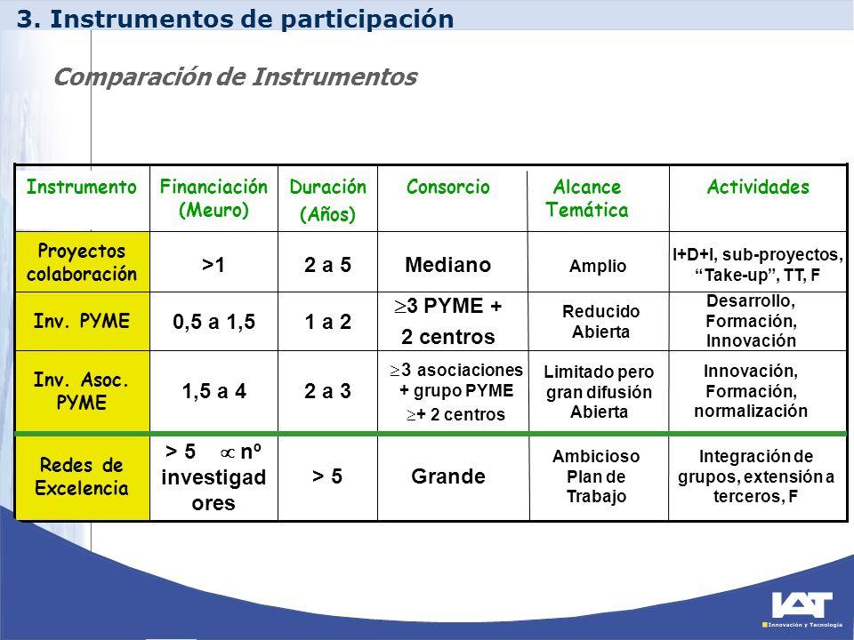 Integración de grupos, extensión a terceros, F Ambicioso Plan de Trabajo Grande> 5 > 5 nº investigad ores Redes de Excelencia Innovación, Formación, n