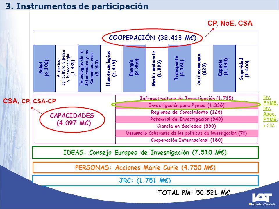 JRC: (1.751 M) TOTAL PM: 50.521 M CAPACIDADES (4.097 M) Infraestructura de Investigación (1.715) Investigación para Pymes (1.336) Regiones de Conocimi