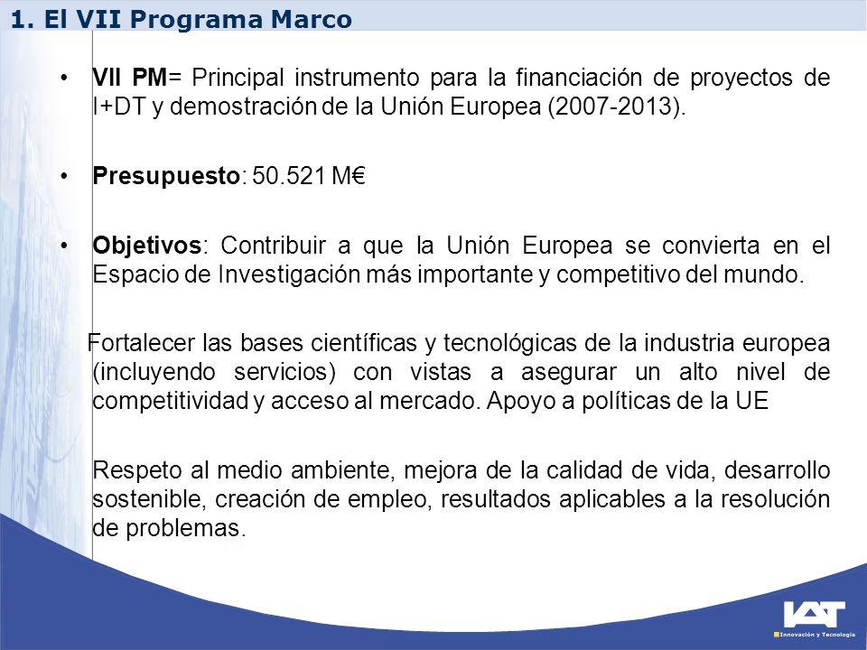 JRC: (1.751 M) TOTAL PM: 50.521 M CAPACIDADES (4.097 M) Infraestructura de Investigación (1.715) Investigación para Pymes (1.336) Regiones de Conocimiento (126) Potencial de Investigación (340) Ciencia en Sociedad (330) Desarrollo Coherente de las políticas de investigación (70) Cooperación Internacional (180) COOPERACIÓN (32.413 M) Tecnologías de la Información y las Comunicaciones (9.050) Nanotecnologías (3.475) Salud (6.100) Energía (2.350) Transporte (4.160) Espacio (1.430) Alimentos, agricultura y pesca y biotecnología (1.935) Medio ambiente (1.890) Socioeconomía (623) Seguridad (1.400) IDEAS: Consejo Europeo de Investigación (7.510 M) PERSONAS: Acciones Marie Curie (4.750 M) CP, NoE, CSA Inv.