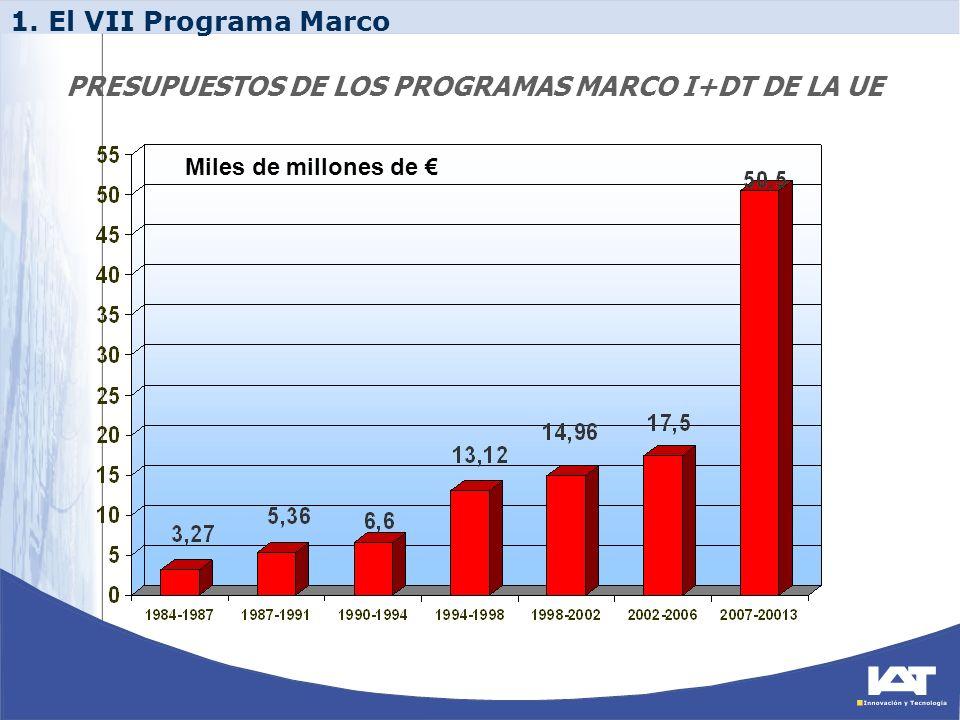 PRESUPUESTOS DE LOS PROGRAMAS MARCO I+DT DE LA UE Miles de millones de 1. El VII Programa Marco