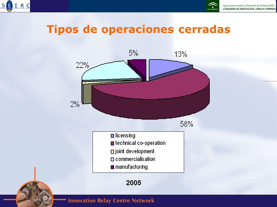 Tipos de operaciones cerradas 2005