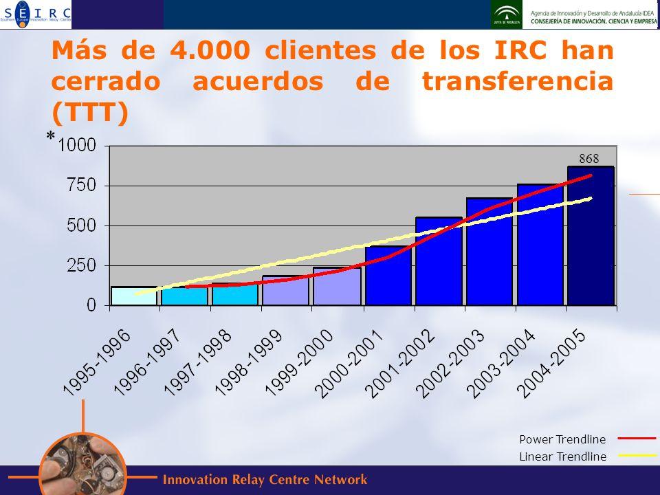 Más de 4.000 clientes de los IRC han cerrado acuerdos de transferencia (TTT) * Power Trendline Linear Trendline 868