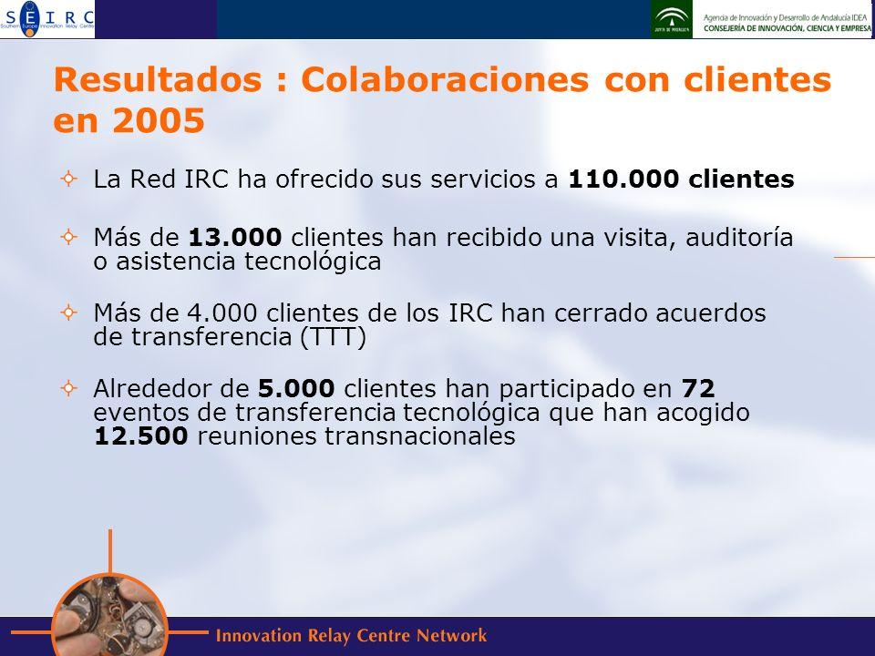 Resultados : Colaboraciones con clientes en 2005 La Red IRC ha ofrecido sus servicios a 110.000 clientes Más de 13.000 clientes han recibido una visita, auditoría o asistencia tecnológica Más de 4.000 clientes de los IRC han cerrado acuerdos de transferencia (TTT) Alrededor de 5.000 clientes han participado en 72 eventos de transferencia tecnológica que han acogido 12.500 reuniones transnacionales