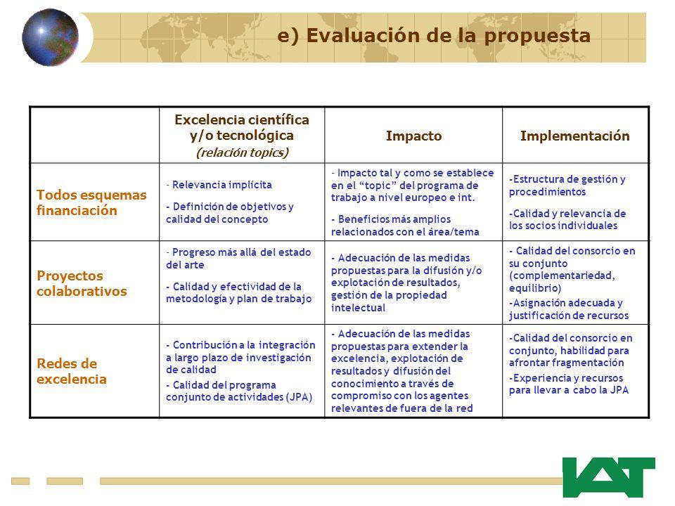 e) Evaluación de la propuesta Excelencia científica y/o tecnológica (relación topics) ImpactoImplementación Todos esquemas financiación - Relevancia i