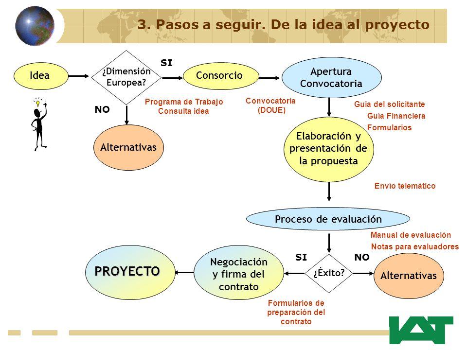 Elaboración y presentación de la propuesta IdeaConsorcio Apertura Convocatoria ¿Éxito? Negociación y firma del contrato PROYECTO NOSI Programa de Trab
