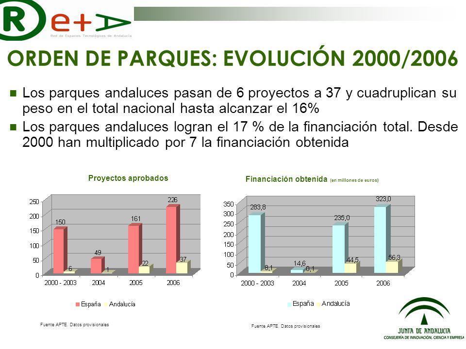 ORDEN DE PARQUES: EVOLUCIÓN 2000/2006 Los parques andaluces pasan de 6 proyectos a 37 y cuadruplican su peso en el total nacional hasta alcanzar el 16% Los parques andaluces logran el 17 % de la financiación total.