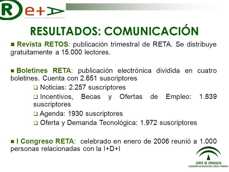RESULTADOS: COMUNICACIÓN Revista RETOS: publicación trimestral de RETA.