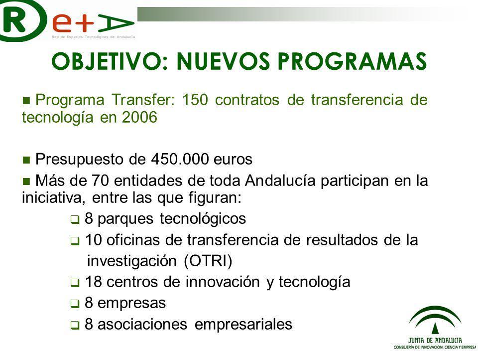 Programa Transfer: 150 contratos de transferencia de tecnología en 2006 Presupuesto de 450.000 euros Más de 70 entidades de toda Andalucía participan en la iniciativa, entre las que figuran: 8 parques tecnológicos 10 oficinas de transferencia de resultados de la investigación (OTRI) 18 centros de innovación y tecnología 8 empresas 8 asociaciones empresariales OBJETIVO: NUEVOS PROGRAMAS