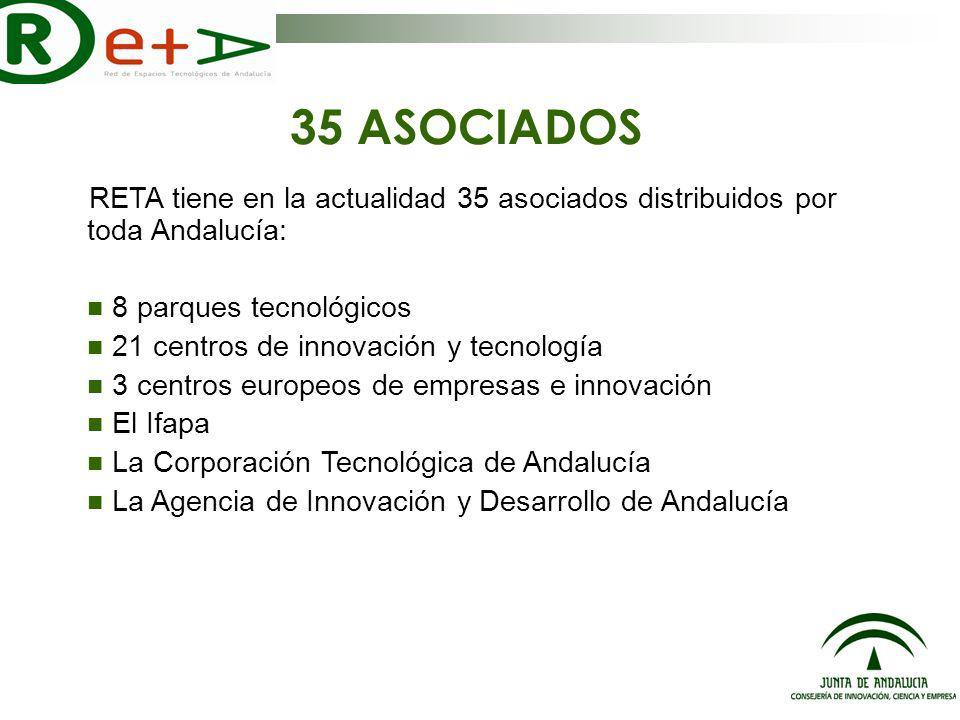 35 ASOCIADOS RETA tiene en la actualidad 35 asociados distribuidos por toda Andalucía: 8 parques tecnológicos 21 centros de innovación y tecnología 3 centros europeos de empresas e innovación El Ifapa La Corporación Tecnológica de Andalucía La Agencia de Innovación y Desarrollo de Andalucía