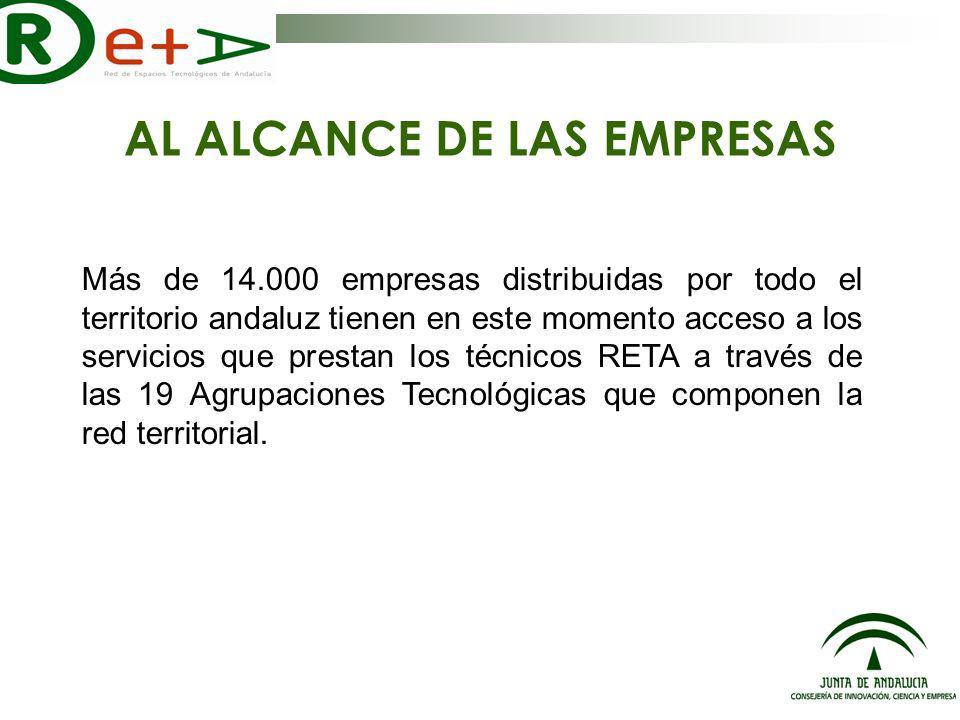 AL ALCANCE DE LAS EMPRESAS Más de 14.000 empresas distribuidas por todo el territorio andaluz tienen en este momento acceso a los servicios que prestan los técnicos RETA a través de las 19 Agrupaciones Tecnológicas que componen la red territorial.