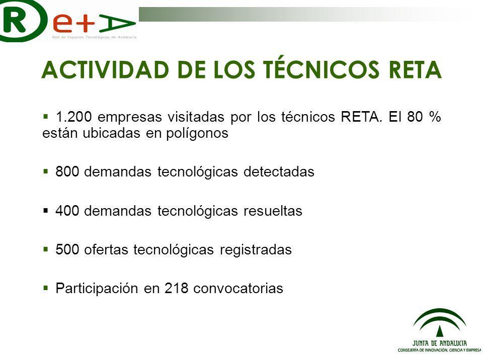 RESULTADOS RETA 2006: ORDEN DE PARQUES 56 millones concedidos para 37 proyectos de I+D en los parques tecnológicos de Andalucía Fuente APTE.