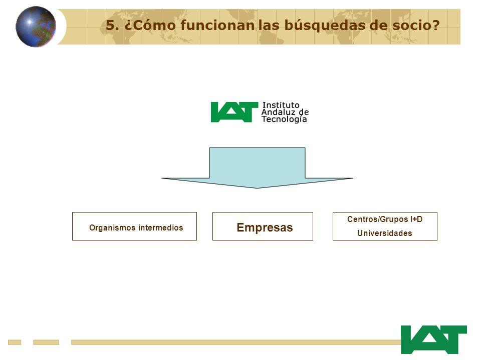 Organismos intermedios Empresas Centros/Grupos I+D Universidades 5.