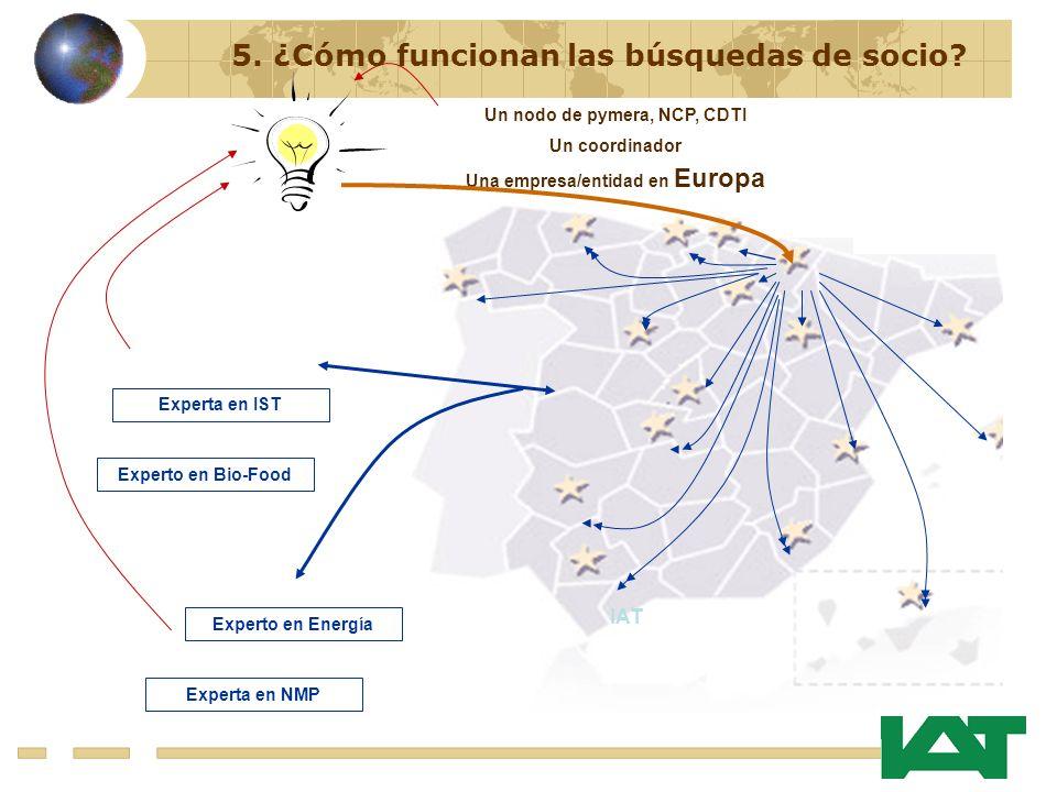 IAT Experta en IST Experta en NMP Un nodo de pymera, NCP, CDTI Un coordinador Una empresa/entidad en Europa 5.