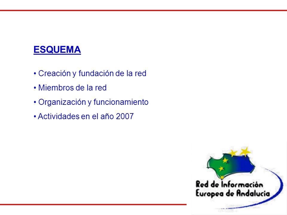 CREACIÓN Y FUNDACIÓN DE LA RED I Existencia diversas instituciones y entidades Necesidad de una coordinación eficaz entre dichas Instituciones Necesidad de reforzar actividades Existencia de un Convenio previo La Red de Información Europea de Andalucía fue constituida el 6 de septiembre de 2004