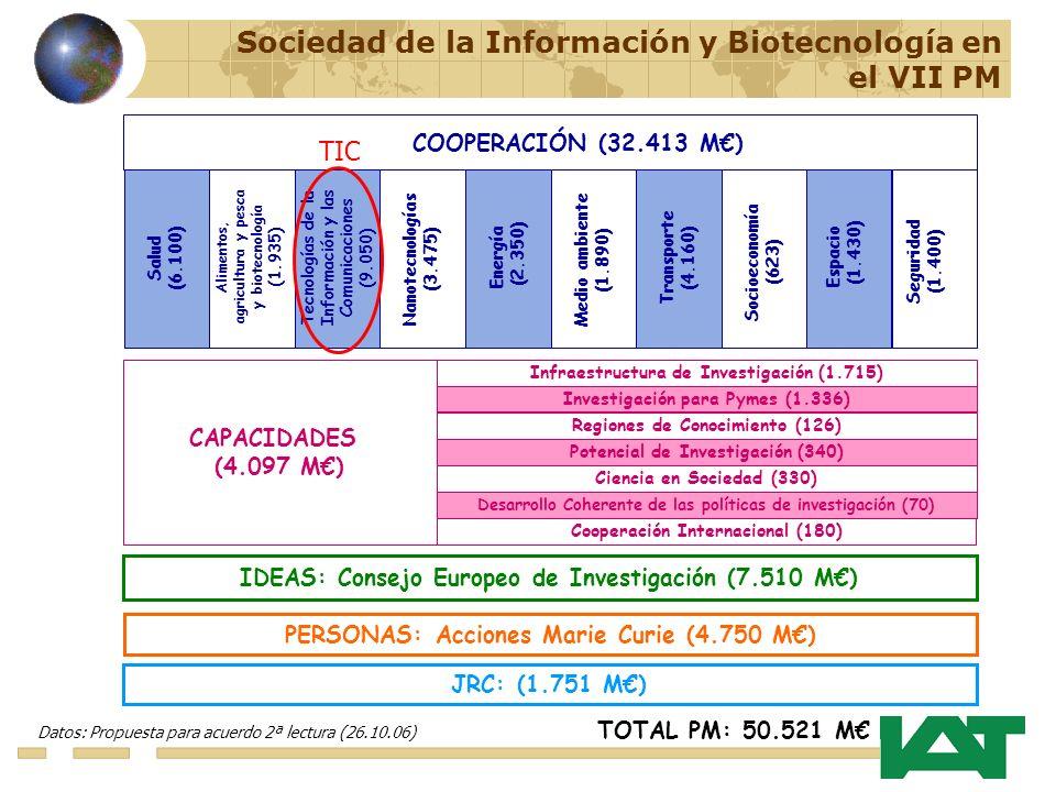 IDEAS: Consejo Europeo de Investigación (7.510 M) PERSONAS: Acciones Marie Curie (4.750 M) JRC: (1.751 M) TOTAL PM: 50.521 M Datos: Propuesta para acuerdo 2ª lectura (26.10.06) CAPACIDADES (4.097 M) Infraestructura de Investigación (1.715) Investigación para Pymes (1.336) Regiones de Conocimiento (126) Potencial de Investigación (340) Ciencia en Sociedad (330) Desarrollo Coherente de las políticas de investigación (70) Cooperación Internacional (180) COOPERACIÓN (32.413 M) Tecnologías de la Información y las Comunicaciones (9.050) Nanotecnologías (3.475) Salud (6.100) Energía (2.350) Transporte (4.160) Espacio (1.430) Alimentos, agricultura y pesca y biotecnología (1.935) Medio ambiente (1.890) Socioeconomía (623) Seguridad (1.400) Sociedad de la Información y Biotecnología en el VII PM TIC
