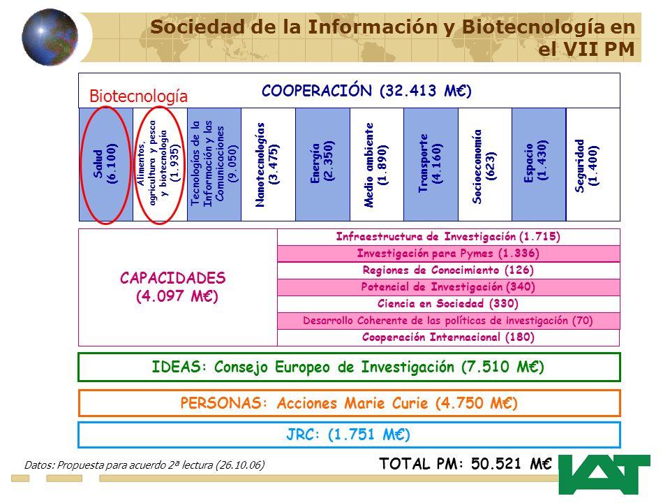 IDEAS: Consejo Europeo de Investigación (7.510 M) PERSONAS: Acciones Marie Curie (4.750 M) JRC: (1.751 M) TOTAL PM: 50.521 M Datos: Propuesta para acuerdo 2ª lectura (26.10.06) CAPACIDADES (4.097 M) Infraestructura de Investigación (1.715) Investigación para Pymes (1.336) Regiones de Conocimiento (126) Potencial de Investigación (340) Ciencia en Sociedad (330) Desarrollo Coherente de las políticas de investigación (70) Cooperación Internacional (180) COOPERACIÓN (32.413 M) Tecnologías de la Información y las Comunicaciones (9.050) Nanotecnologías (3.475) Salud (6.100) Energía (2.350) Transporte (4.160) Espacio (1.430) Alimentos, agricultura y pesca y biotecnología (1.935) Medio ambiente (1.890) Socioeconomía (623) Seguridad (1.400) Biotecnología Sociedad de la Información y Biotecnología en el VII PM