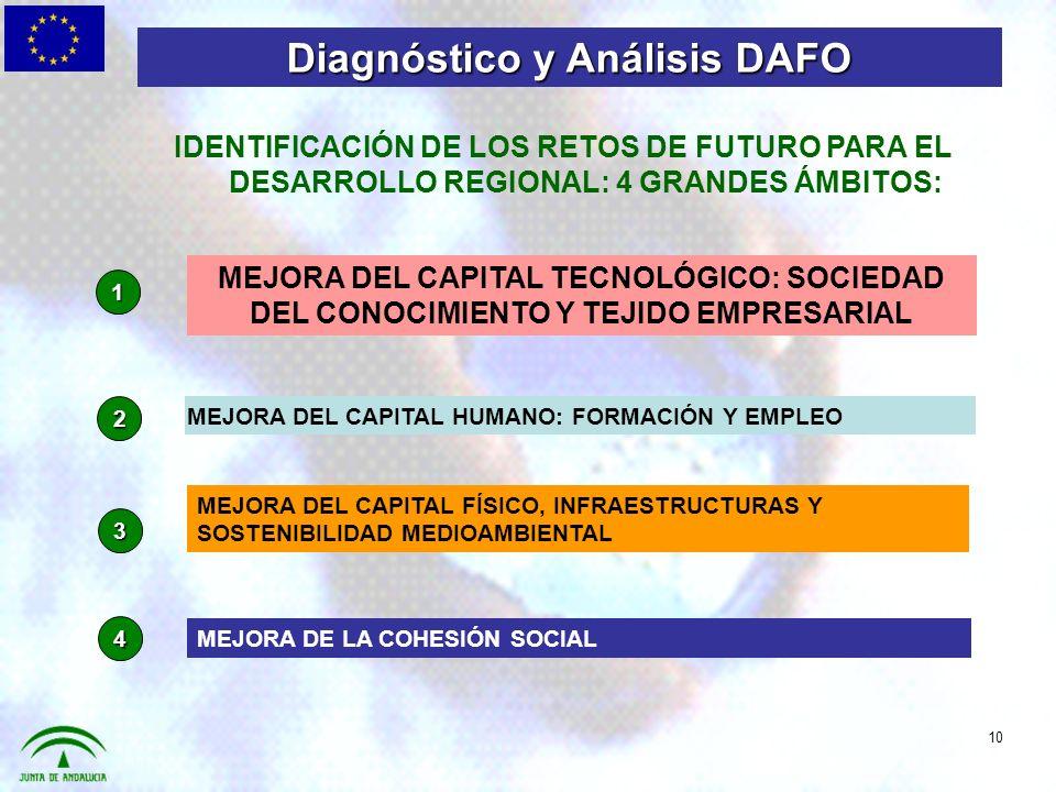 MEJORA DEL CAPITAL TECNOLÓGICO: SOCIEDAD DEL CONOCIMIENTO Y TEJIDO EMPRESARIAL MEJORA DEL CAPITAL HUMANO: FORMACIÓN Y EMPLEO MEJORA DEL CAPITAL FÍSICO, INFRAESTRUCTURAS Y SOSTENIBILIDAD MEDIOAMBIENTAL MEJORA DE LA COHESIÓN SOCIAL 1 2 3 4 IDENTIFICACIÓN DE LOS RETOS DE FUTURO PARA EL DESARROLLO REGIONAL: 4 GRANDES ÁMBITOS: Diagnóstico y Análisis DAFO 10