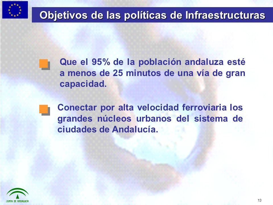 13 Objetivos de las políticas de Infraestructuras Que el 95% de la población andaluza esté a menos de 25 minutos de una vía de gran capacidad.