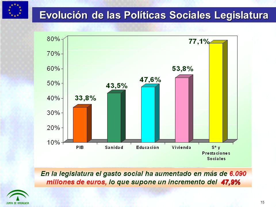 15 Evolución de las Políticas Sociales Legislatura 47,9% En la legislatura el gasto social ha aumentado en más de 6.090 millones de euros, lo que supone un incremento del 47,9%