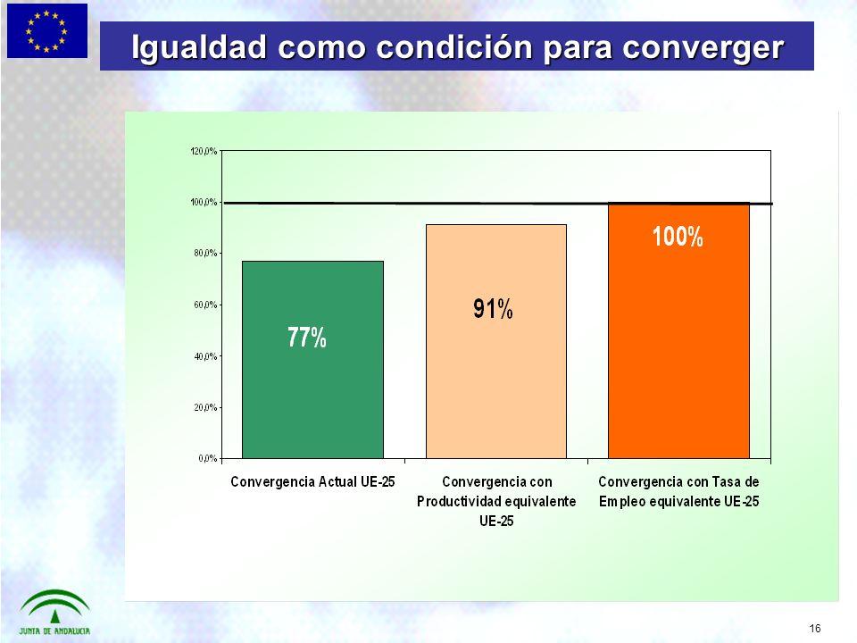 16 Igualdad como condición para converger