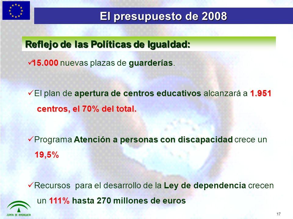 17 El presupuesto de 2008 Reflejo de las Políticas de Igualdad: 15.000guarderías 15.000 nuevas plazas de guarderías.