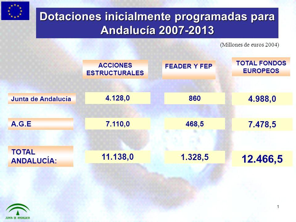 Comparativa 2000-2006 y 2007-2013 (Millones de euros 2004) MAC 2000-2006MAC 2007-2013 Crecimiento del 4,3% 11.951,7 12.466,5 514,8 514,8 millones de euros más que en el anterior periodo 2