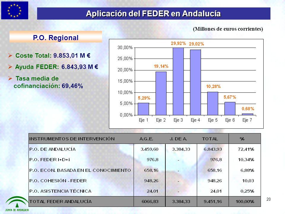 Coste Total: 9.853,01 M Ayuda FEDER: 6.843,93 M Tasa media de cofinanciación: 69,46% Aplicación del FEDER en Andalucía P.O.