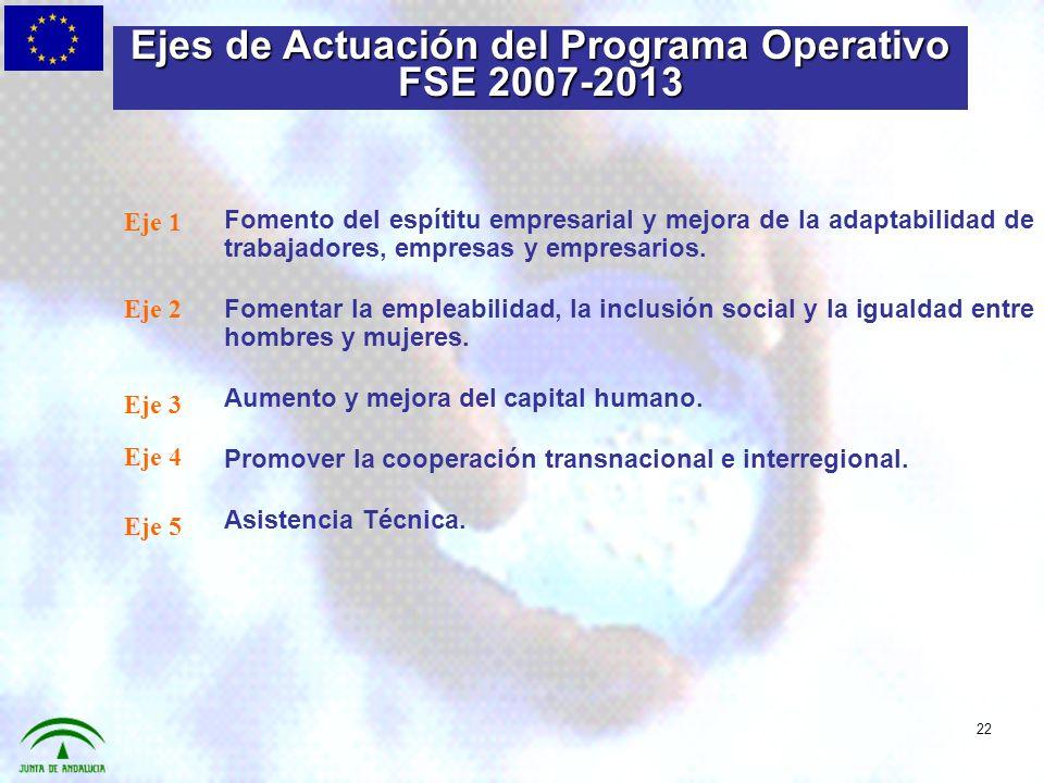 Fomento del espítitu empresarial y mejora de la adaptabilidad de trabajadores, empresas y empresarios.