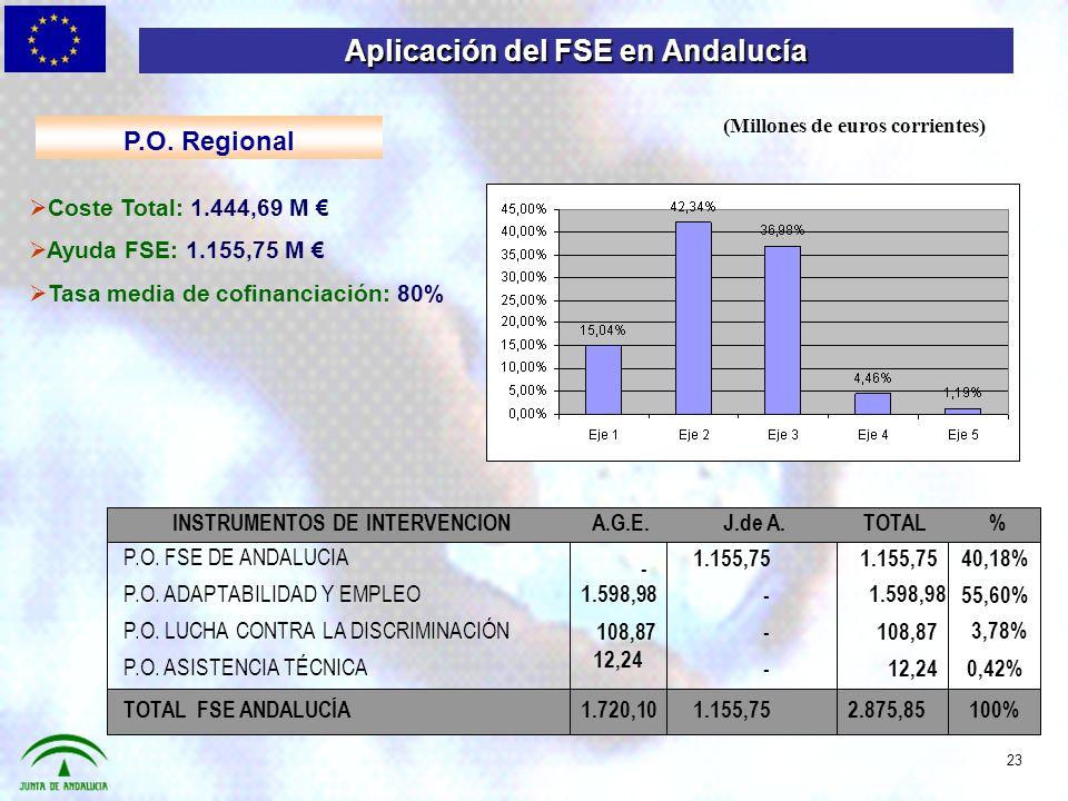 Coste Total: 1.444,69 M Ayuda FSE: 1.155,75 M Tasa media de cofinanciación: 80% 100%2.875,85 1.155,75 1.720,10 TOTAL FSE ANDALUCÍA 0,42%12,24 - P.O.