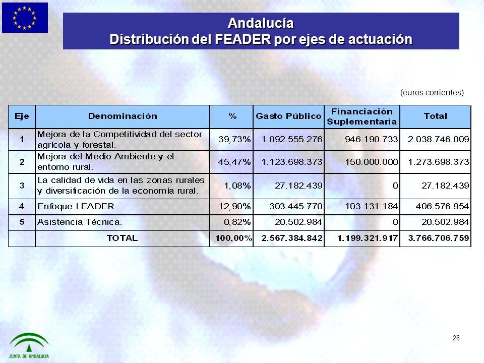 26 (euros corrientes) Andalucía Distribución del FEADER por ejes de actuación