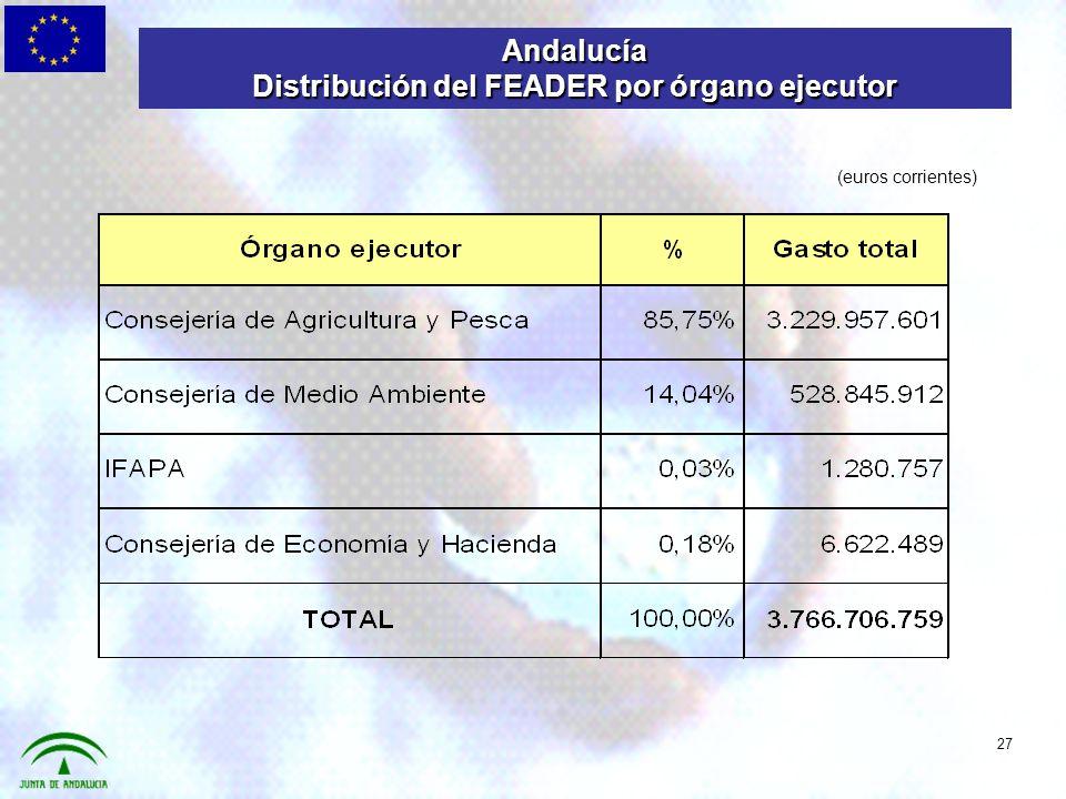 27 Andalucía Distribución del FEADER por órgano ejecutor (euros corrientes)