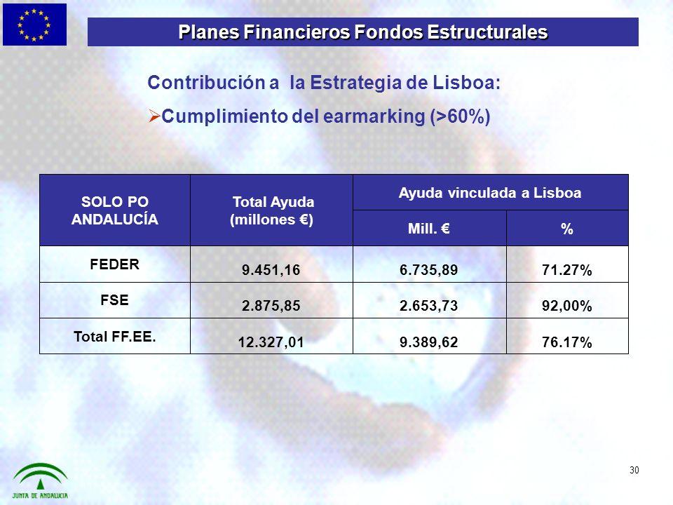 76.17%9.389,6212.327,01 Total FF.EE. 92,00%2.653,732.875,85 FSE 71.27%6.735,899.451,16 FEDER %Mill.