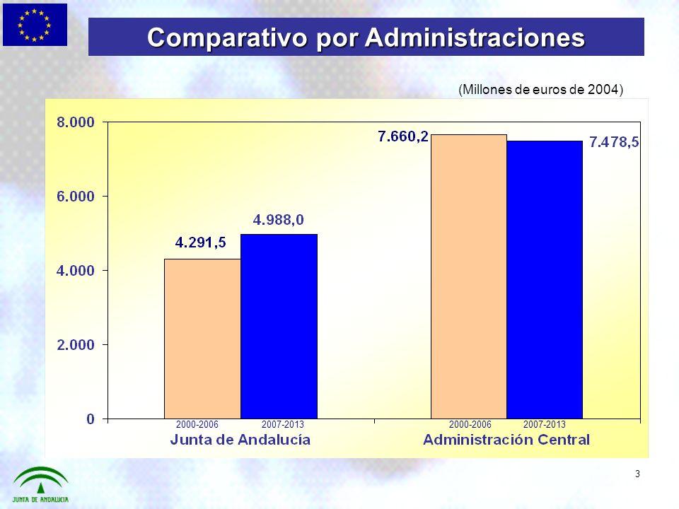 Comparativo por Administraciones 2000-20062007-20132000-20062007-2013 3 (Millones de euros de 2004)
