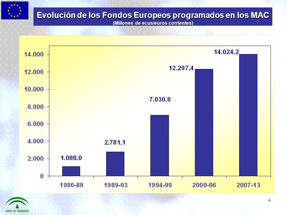 Evolución de los Fondos Europeos programados en los MAC (Millones de ecus/euros corrientes) 4